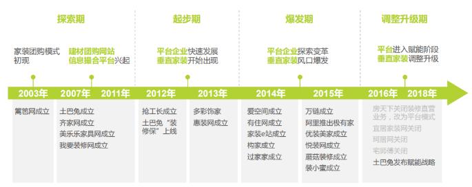 图:互联网家装行业发展历程