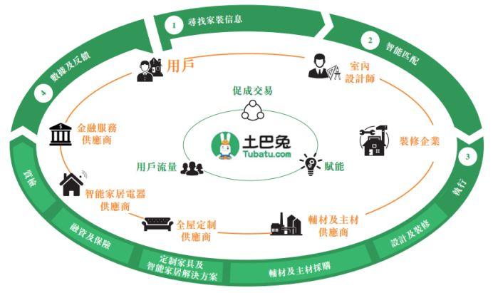 图:土巴兔商业模式
