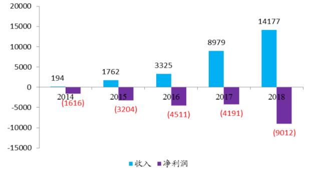 图:超级速美家财务数据(单位:万元)