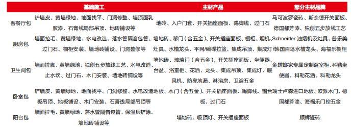 图:上海金螳螂·家产品包详情
