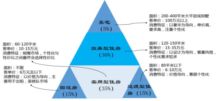 图:C端家装市场分级;图片来源:家装研究院