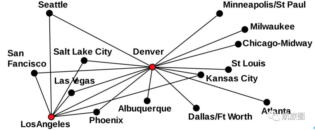 美国的枢纽轴辐航空运输网络