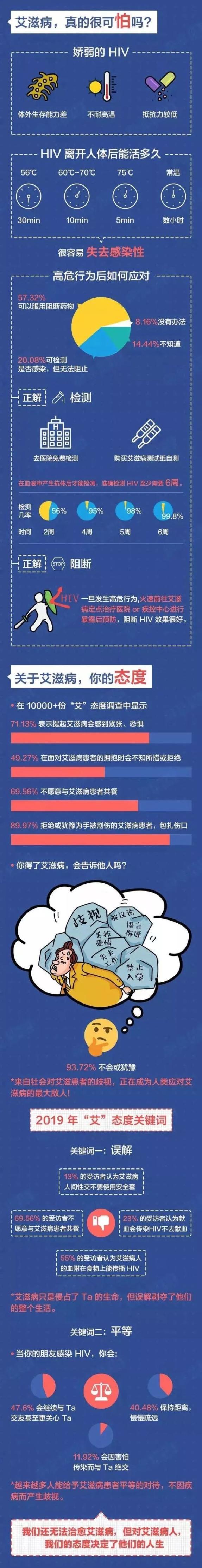 红包答题丨你有红包未领,艾滋病防治知识有奖问答第二期来啦