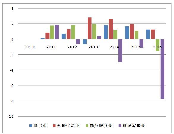 国外研究gdp用什么方法_回馈论坛 世界经济研究录用经验
