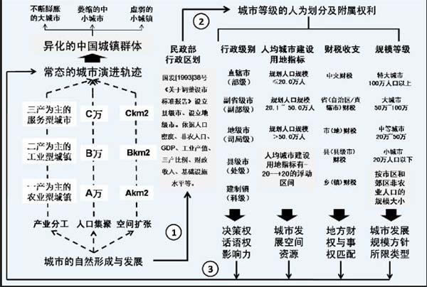 中国城镇发展逻辑:行政,还是市场?图片