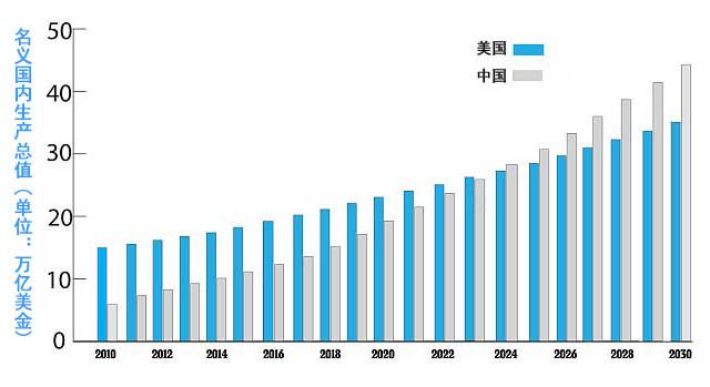 5Lqa5rSy5pK45pK4YXbnlLXlvbE=_英媒:中国经济总量预计2024年超过美国成世界第一
