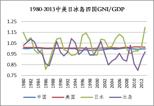 GDP拜物教_你的就业寒冬,保住了国家的经济增长