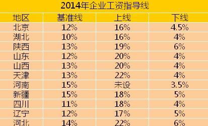 你的工资涨了吗?今年19省市已上调最低工资