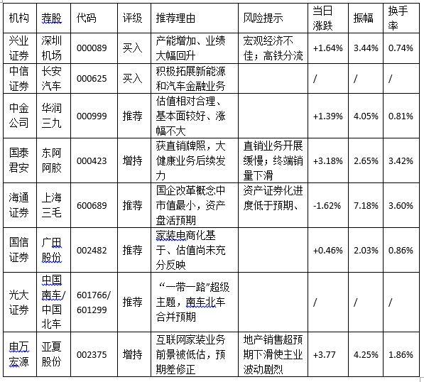 新股抽血周,申万宏源推荐的亚厦股份今涨3.8%