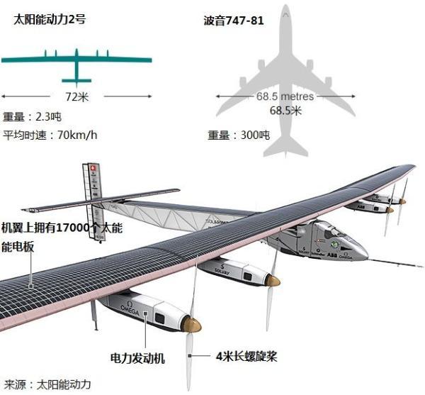 能飞机,它完全依赖太阳能飞行