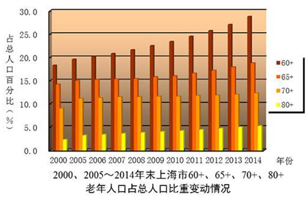 上海市老年人口_上海市人口密度分布图