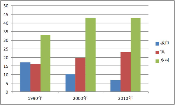 """中国人口年龄结构变化""""惊人"""":老人从最少到最多不足"""