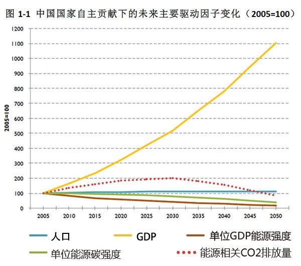 单位gdp能源强度下降(受产业结构