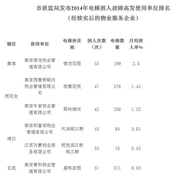 """""""南京市物业管理办公室"""