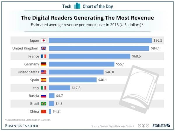 据statista网站近日发布的调研报告显示,2015年度,日本读者在电子书