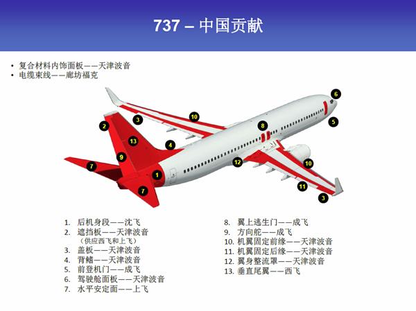 方向舵由成都飞机工业(集团)
