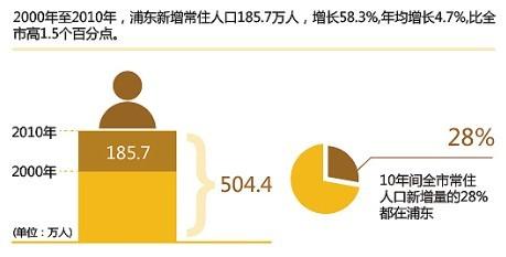 第六次人口普查_浦东新区 人口普查
