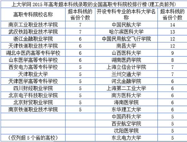 数百所高校高职和专科录取福建二本大学线超本科,中国民航大学排第一