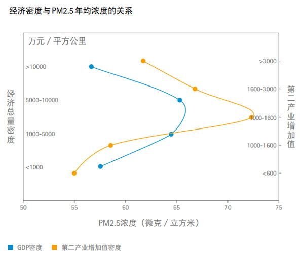 雾霾强度与经济密度的关系呈现出倒u型曲线:随着工业
