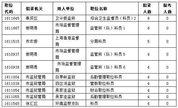 上海公务员考试职位报名截止