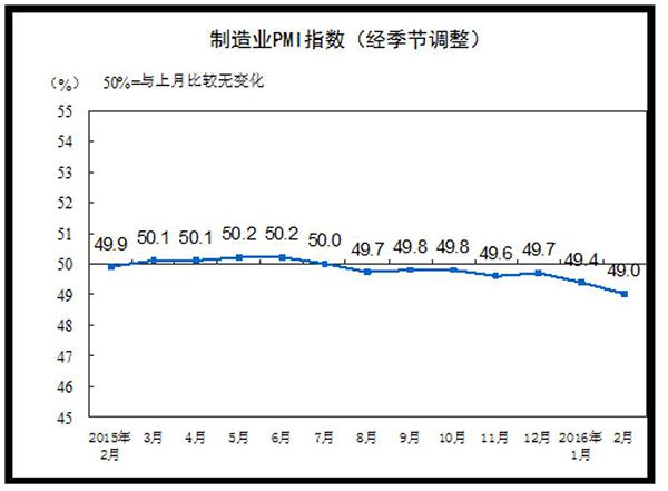 2月制造业PMI指数