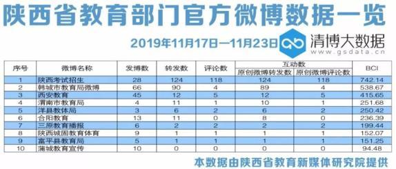 [榜单丨2019年陕西教育系统新媒体榜(11.17-11.30)]