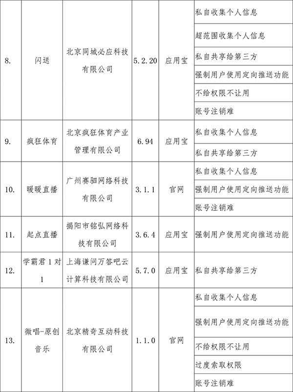 工信部通报首批41款侵害用户权益行为APP,QQ等在列