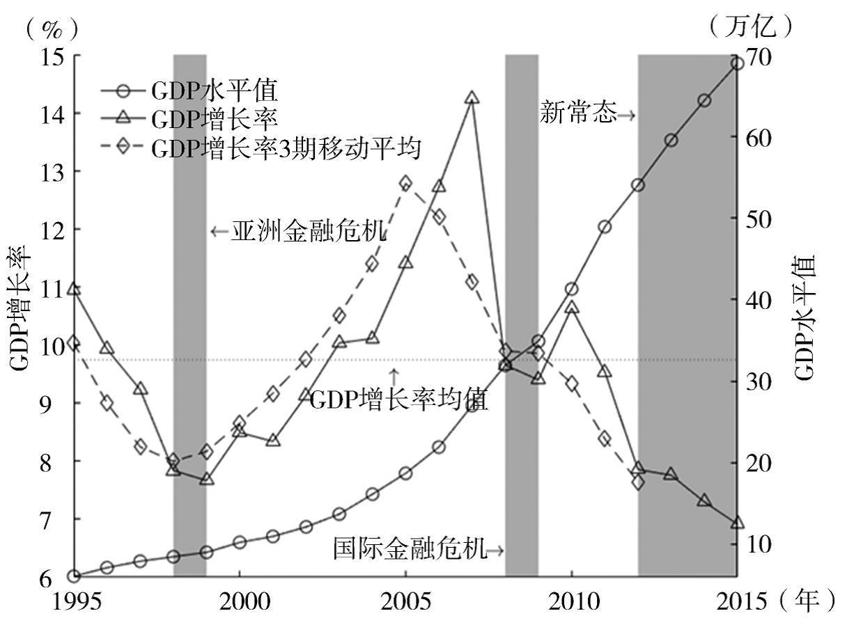 gdp增长曲线可以看出什么_印度成海外投资热门,哪些领域可以投