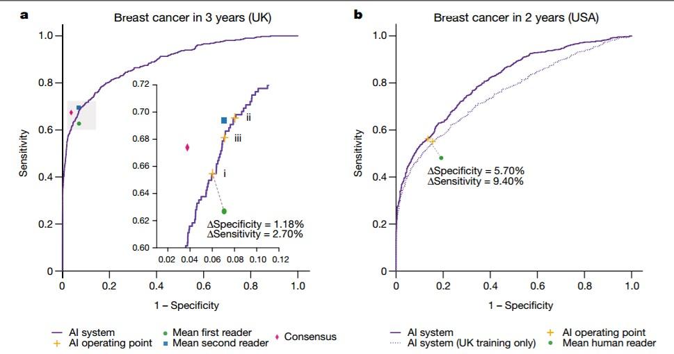 谷歌乳腺癌AI检测系统创纪录,误诊率比人类医生低5.7%