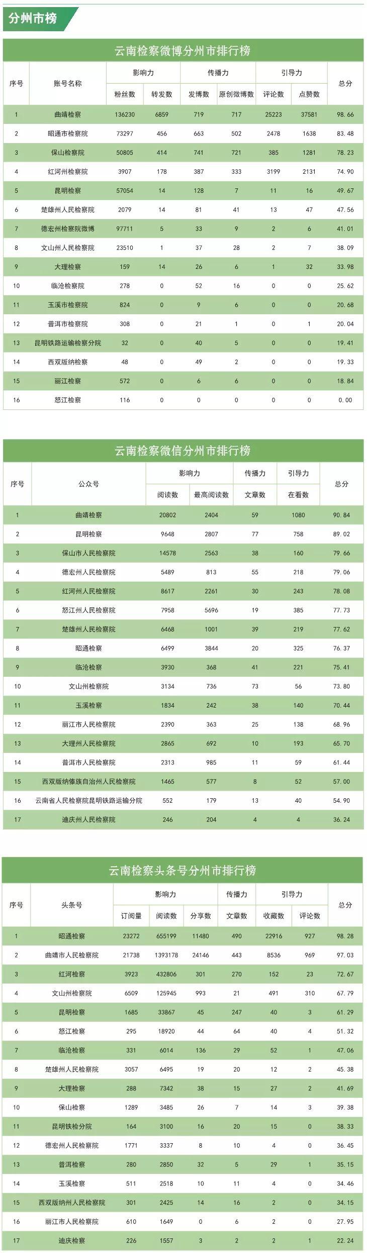 """【云检•榜单】来了,榜单!2019年11月云南""""互联网+检察""""指数排行出炉"""