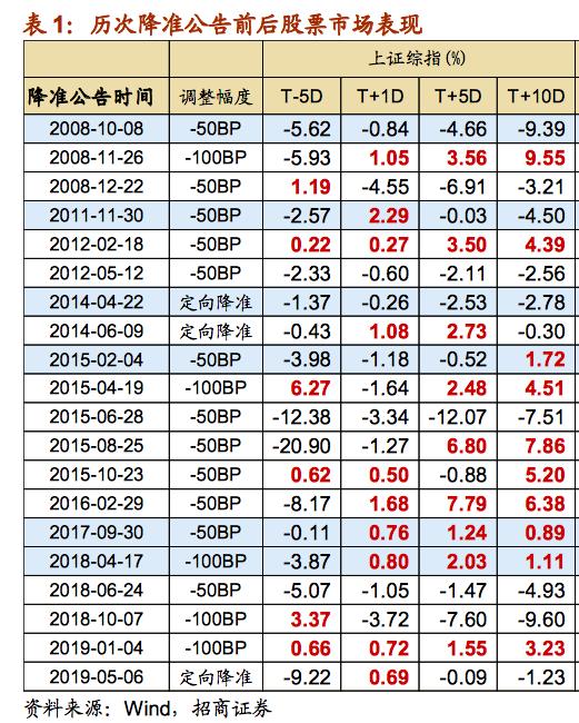 央行降准将如何影响A股:符合市场预期,利于春季行情演绎