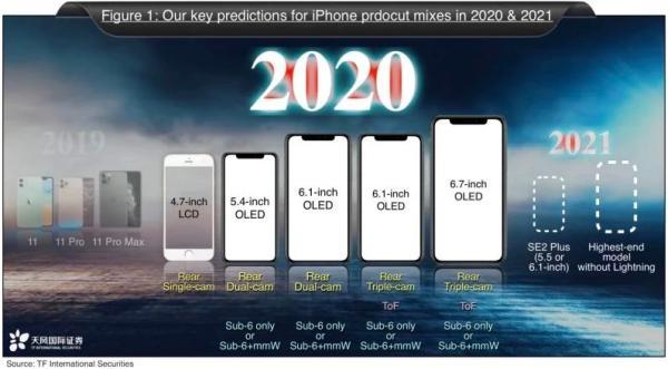 苹果今年或再推廉价版iPhone:侧边电源键内置指纹识别