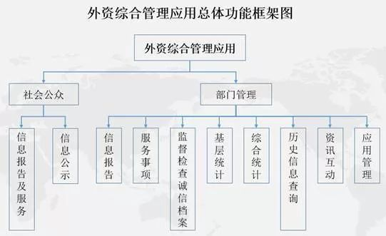 《外商投资综合管理应用》操作指引