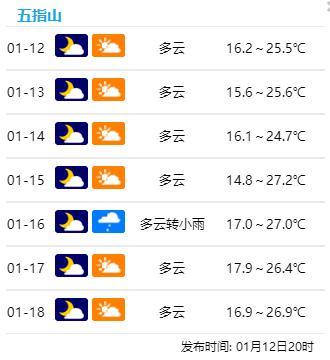 来了!最低14℃!冷空气携雨水抵琼!这次到底