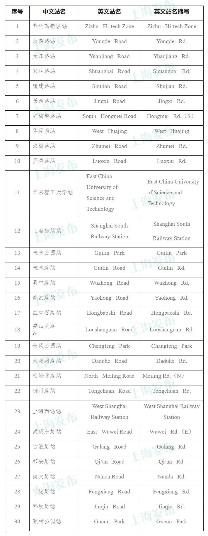 本文图均为上海发布微信公众号 图