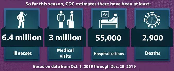 2020,关于流感季我们应该知道些什么?