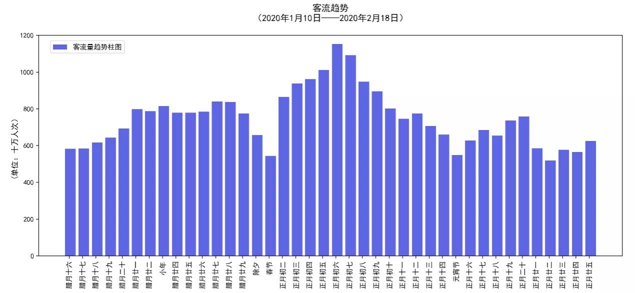 2020年春运客运量时间分布预测