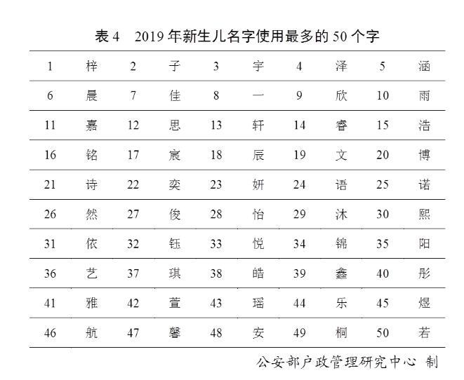 2019年百家姓排行_2019年全国姓名报告 2019年 百家姓 排名 你的姓排第几