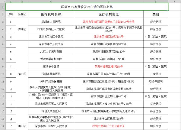 深圳确诊9例新型