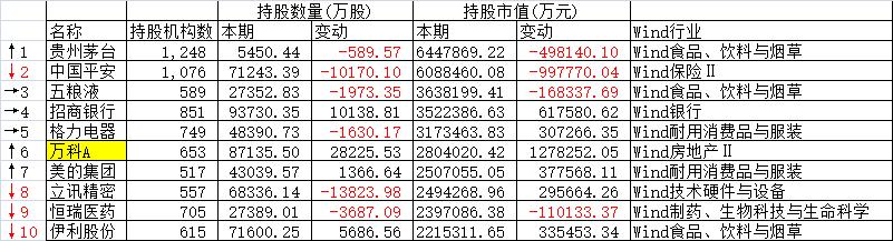 2019年基金四季度报前十大重仓股。(来源:Wind)