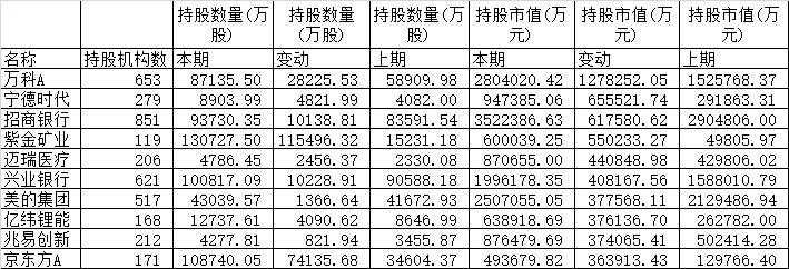 2019年基金四季报增持前十大个股。(来源:Wind)