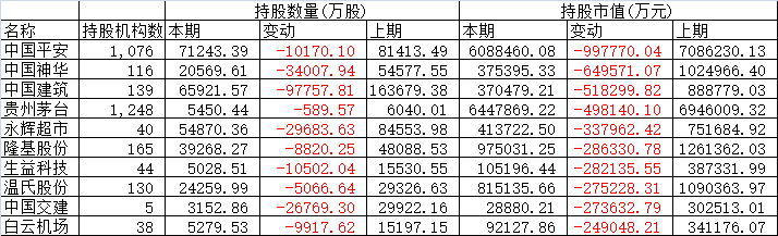 2019年基金四季报持股缩水前十。(来源:Wind)