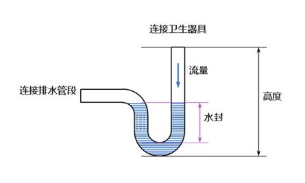 全球看武汉|预防粪口传播,重提U型聚水器:香港防疫经验
