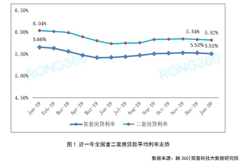 im体育:全国首套房贷款平均利率连续两个月下降,上海创两年半新低