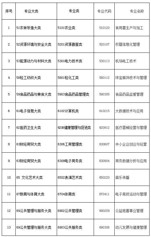 新增13个冲浪院校:公布于高职地方,电子竞技在深圳适用的专业图片