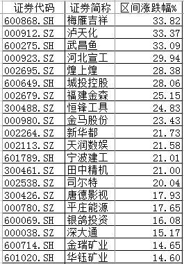 """一周牛股榜丨恒大接盘""""王的女人"""",梅雁吉祥暴涨34%登顶"""