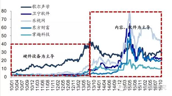 债转股,混改与去杠杆新看点。10月10日《关于积极稳妥降低企业杠杆率的意见》正式出台后,新一轮债转股大幕正式拉开,供给侧改革去杠杆的实践方式更为明确,同时为国改混改提供了可操作的途径。参考1990年代末国企债转股,债转股后企业负债率大幅下降,盈利有所改善。1999年信达、东方、长城、华融四大资产管理公司先后成立,对580家企业实施总规模4050亿元的债转股,包括建设银行2246亿元(含国开行477亿元)、中国银行603亿元、农业银行117亿元及工商银行1095亿元。根据国家经贸委统计,自2000年4月份