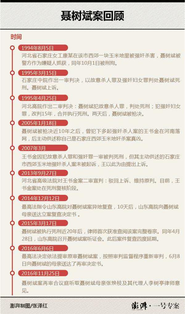 最高法改判聂树斌无罪:原判决证据不足,21年前已执行死刑