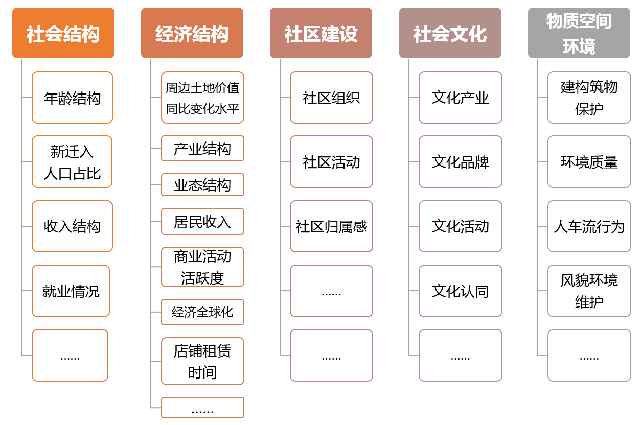 形成历史街区评价的五个维度(社会结构