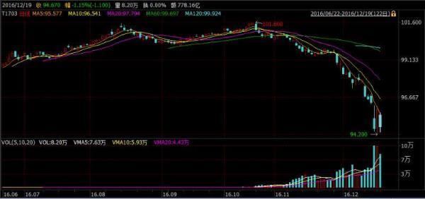 债市信任危机蔓延:国债期货重回暴跌,交易员